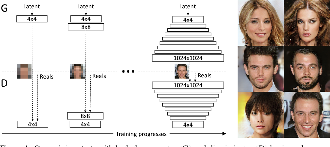 Figure 1 for Progressive Growing of GANs for Improved Quality, Stability, and Variation