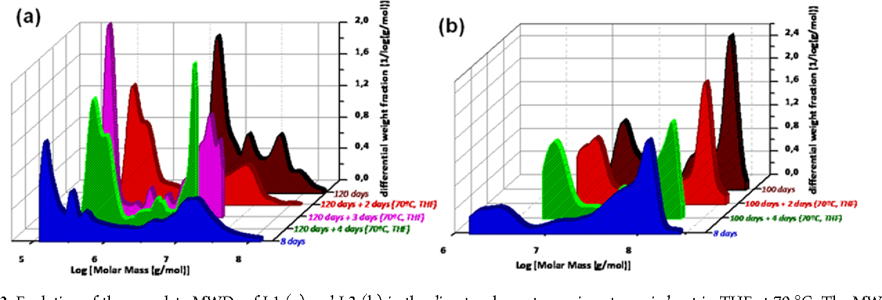 Figure 3. Evolution of the complete MWDs of L1 (a) and L2 (b) in the disentanglement experiments carried out in THF at 70 °C. The MWDs of the samples aged at 8 days and maximum aging time (120 days for L1 and 100 days for L2) are included as reference.