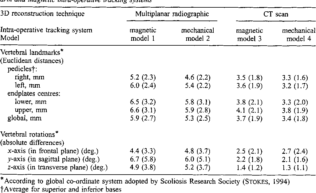 Table 1 Accuracy (and standard deviation) of intra-operative models of spine obtained from registration algorithm using multiplanar radiographic and CT scan pre-operative models, combined with mechanical arm and magnetic intra-operative tracking systems