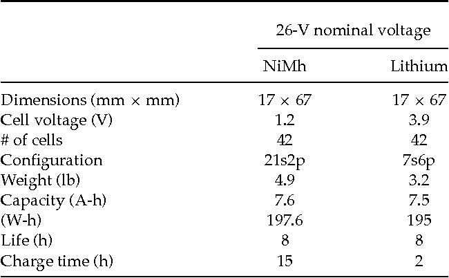 Table VII from Visual and nondestructive evaluation