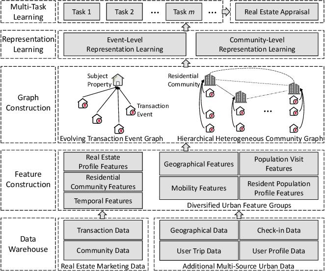 Figure 3 for MugRep: A Multi-Task Hierarchical Graph Representation Learning Framework for Real Estate Appraisal