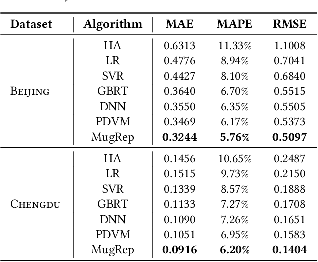 Figure 4 for MugRep: A Multi-Task Hierarchical Graph Representation Learning Framework for Real Estate Appraisal