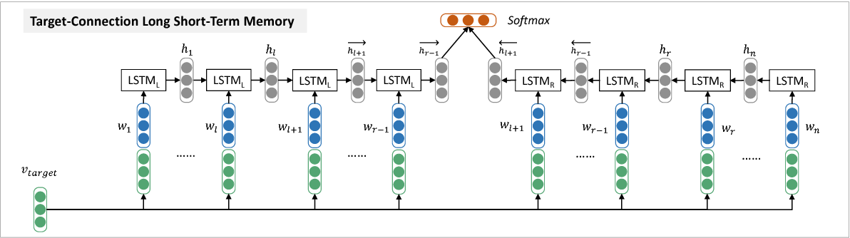 Figure 3 for Effective LSTMs for Target-Dependent Sentiment Classification