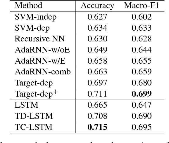 Figure 2 for Effective LSTMs for Target-Dependent Sentiment Classification