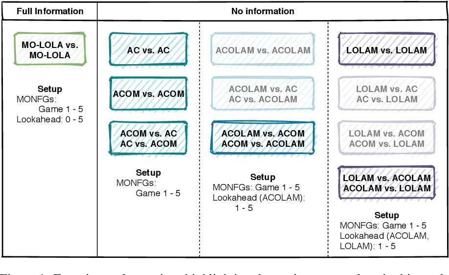 Figure 1 for Opponent Learning Awareness and Modelling in Multi-Objective Normal Form Games