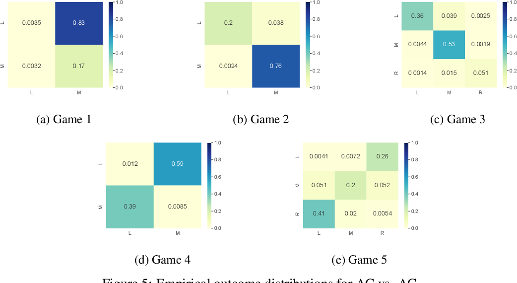 Figure 4 for Opponent Learning Awareness and Modelling in Multi-Objective Normal Form Games