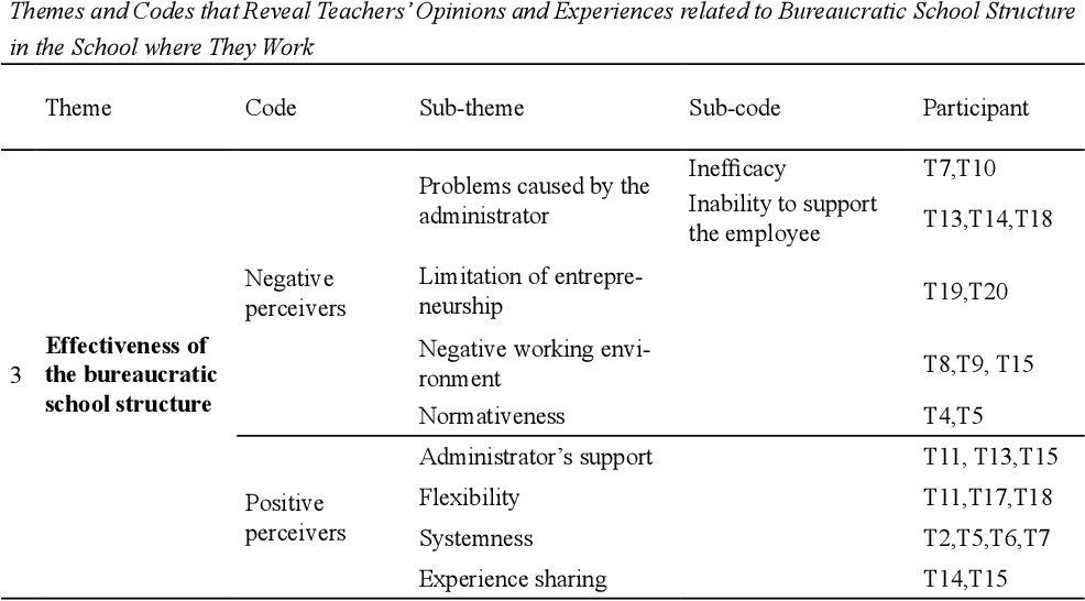 Table 6 from The Effect of Bureaucratic School Structure on Teacher