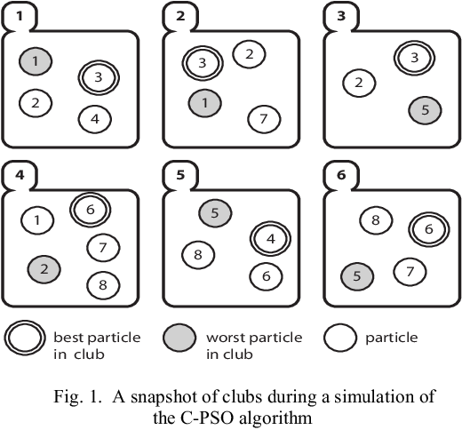 Figure 1 for Clubs-based Particle Swarm Optimization