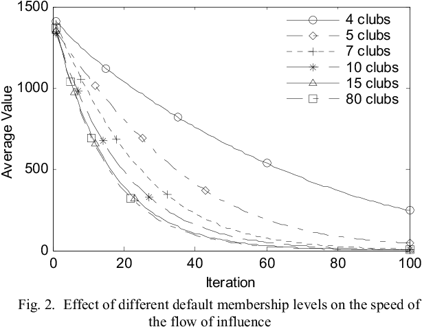 Figure 3 for Clubs-based Particle Swarm Optimization