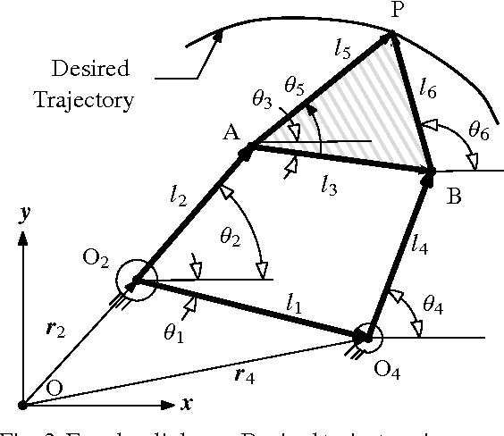 Fig. 3 Four bar linkage: Desired trajectory is expressed in the XY frame, attached to the ground link O2O4.