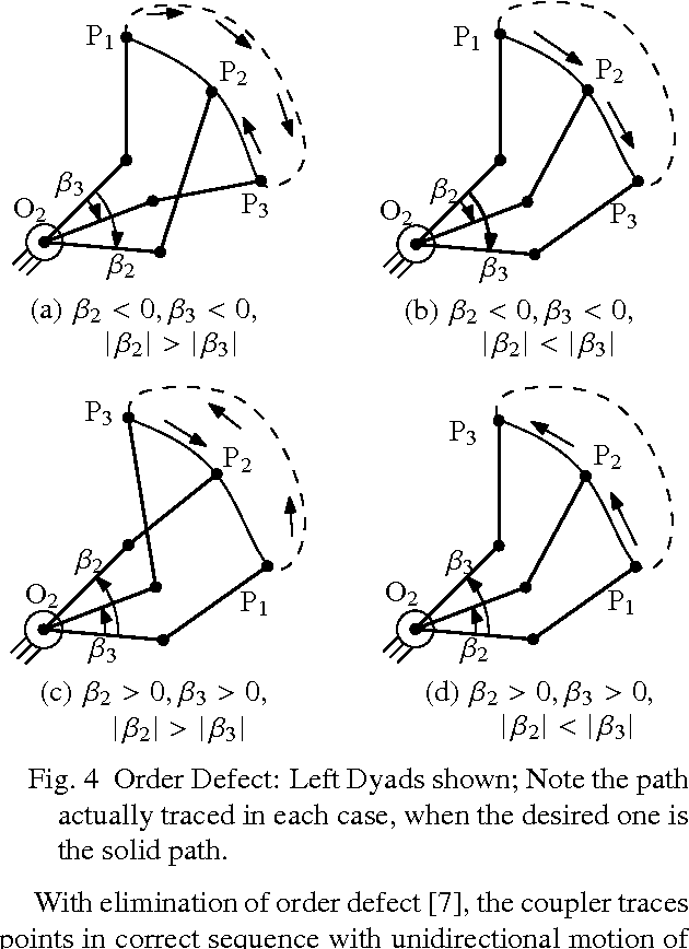 Fig. 4 Order Defect: Left Dyads shown; Note the path actually traced in each case, when the desired one is the solid path.