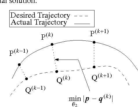 Fig. 5 Objective Function for Optimization