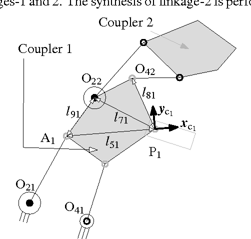 Fig. 6 Link lengths for serial concatenation of successive linkages: The last subscript denotes the linkage to which the parameter/point corresponds. For e.g. P1 is coupler point of linkage-1