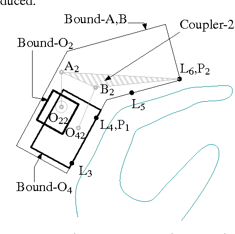 Fig. 7 Bounding Areas for Linkage-2. They are polygons with sides parallel to the line joining LED markers represented by L3, L4, L5 and L6. P1 is a point on coupler-1.