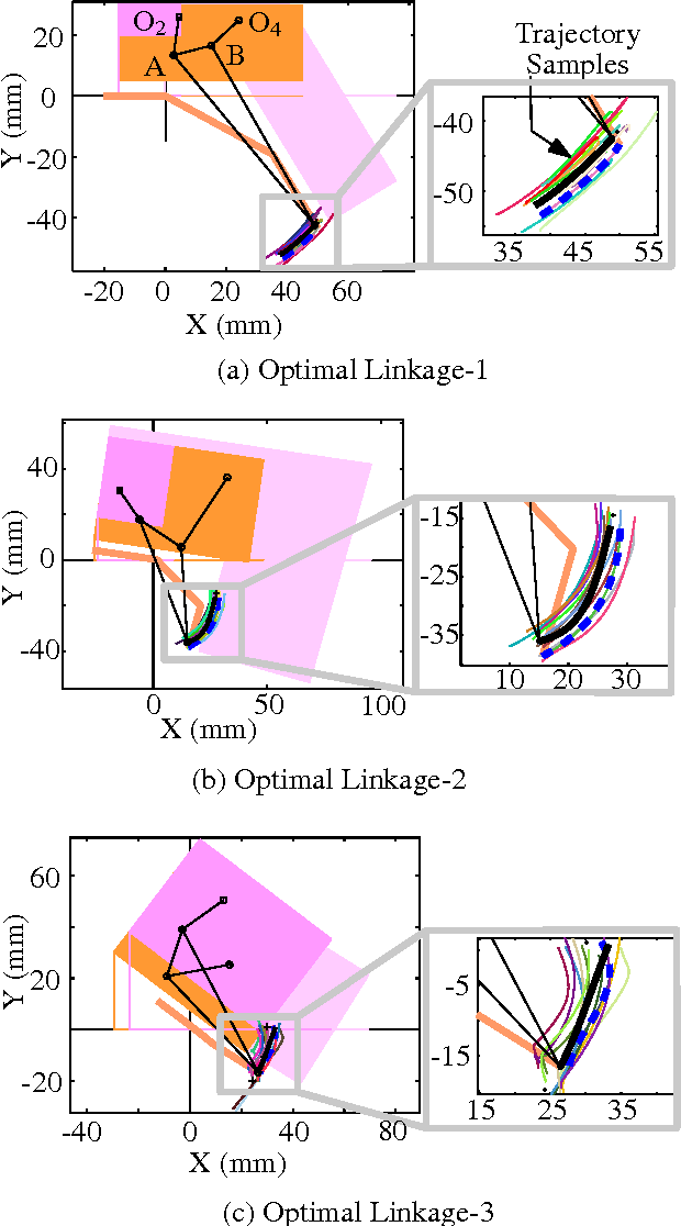 Fig. 9 Optimal Synthesis: Comparison of simulated (thick solid) and target (thick dotted) trajectories.