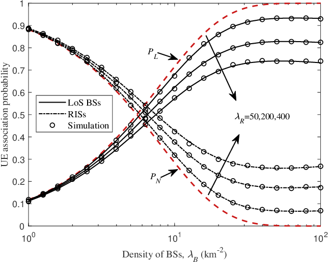 Figure 2 for Modeling and Coverage Analysis for RIS-aided NOMA Transmissions in Heterogeneous Networks
