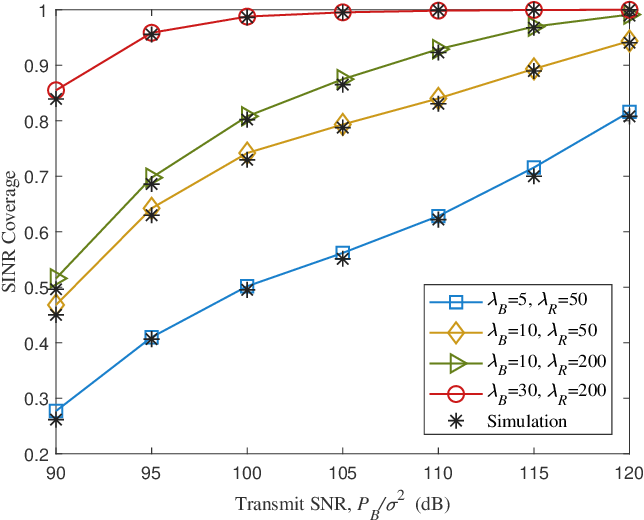 Figure 3 for Modeling and Coverage Analysis for RIS-aided NOMA Transmissions in Heterogeneous Networks