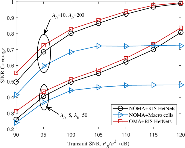 Figure 4 for Modeling and Coverage Analysis for RIS-aided NOMA Transmissions in Heterogeneous Networks
