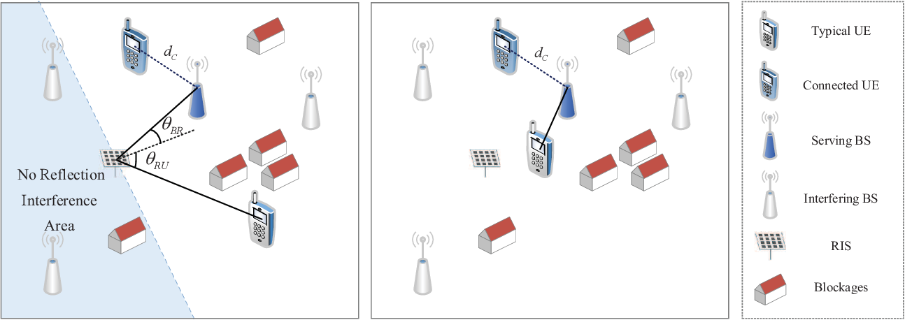 Figure 1 for Modeling and Coverage Analysis for RIS-aided NOMA Transmissions in Heterogeneous Networks