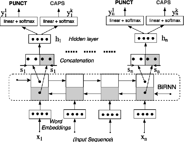 Figure 1 for Joint Learning of Correlated Sequence Labelling Tasks Using Bidirectional Recurrent Neural Networks
