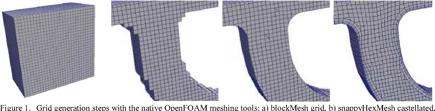 The Multiphase Capabilities of the CFD Toolbox OpenFOAM for