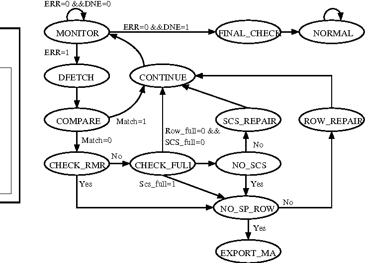 Figure 7. State diagram of the PE.