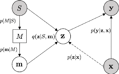 Figure 1 for Meta-Learning with Variational Semantic Memory for Word Sense Disambiguation