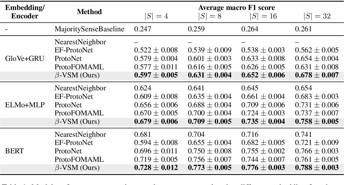 Figure 2 for Meta-Learning with Variational Semantic Memory for Word Sense Disambiguation