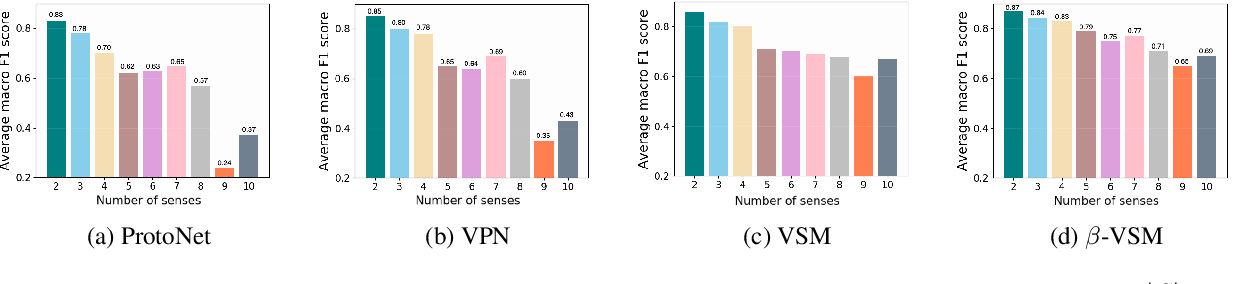 Figure 4 for Meta-Learning with Variational Semantic Memory for Word Sense Disambiguation