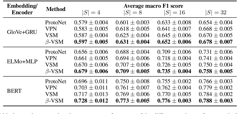 Figure 3 for Meta-Learning with Variational Semantic Memory for Word Sense Disambiguation