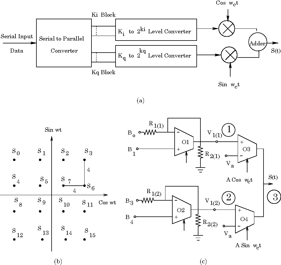 m ary fsk block diagram wiring diagram panel Electrical Block Diagram figure 3 from design methodology of high frequency m ary ask, fsk m ary fsk block diagram