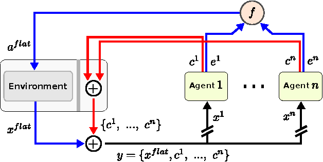 Figure 3 for Separation of Concerns in Reinforcement Learning