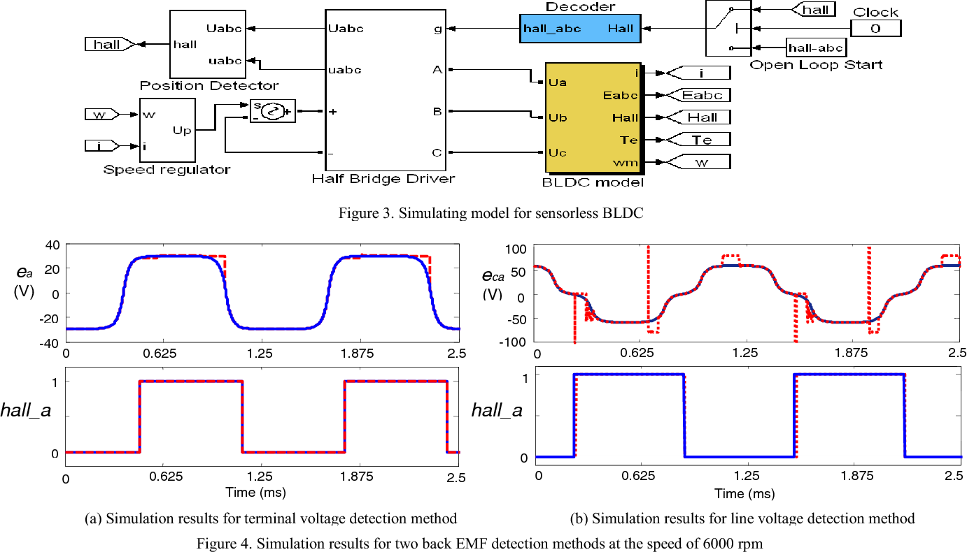 New Design For Sensorless Bldc Motor Using Half Bridge Driver Brushless Dc Diagram Figure 4