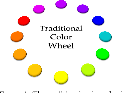 Figure 1 for The Effect of Color Space Selection on Detectability and Discriminability of Colored Objects