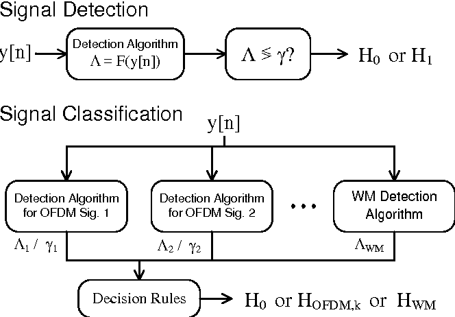 Figure 1 for A Robust Signal Classification Scheme for Cognitive Radio