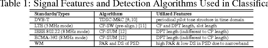 Figure 2 for A Robust Signal Classification Scheme for Cognitive Radio