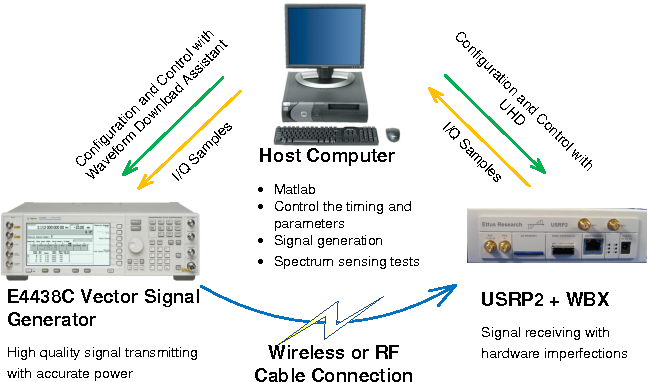 Figure 3 for A Robust Signal Classification Scheme for Cognitive Radio