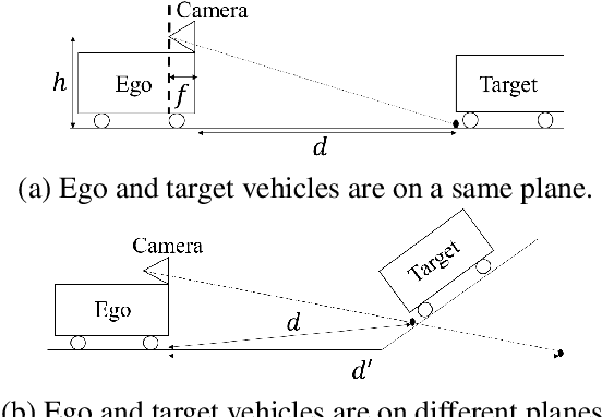 Figure 1 for Improved and efficient inter-vehicle distance estimation using road gradients of both ego and target vehicles