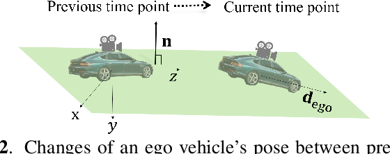 Figure 3 for Improved and efficient inter-vehicle distance estimation using road gradients of both ego and target vehicles