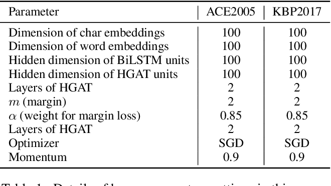 Figure 4 for Label Enhanced Event Detection with Heterogeneous Graph Attention Networks