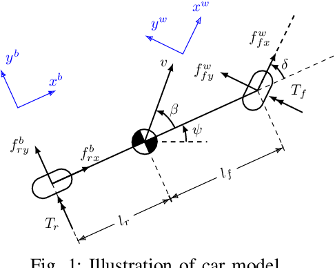 Figure 1 for Two-timescale Mechanism-and-Data-Driven Control for Aggressive Driving of Autonomous Cars