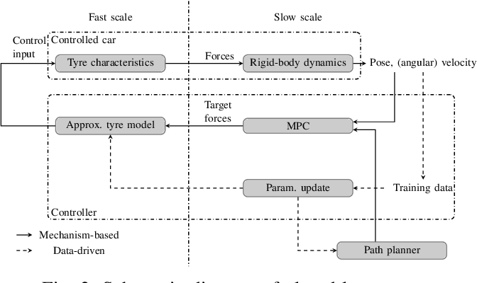 Figure 2 for Two-timescale Mechanism-and-Data-Driven Control for Aggressive Driving of Autonomous Cars