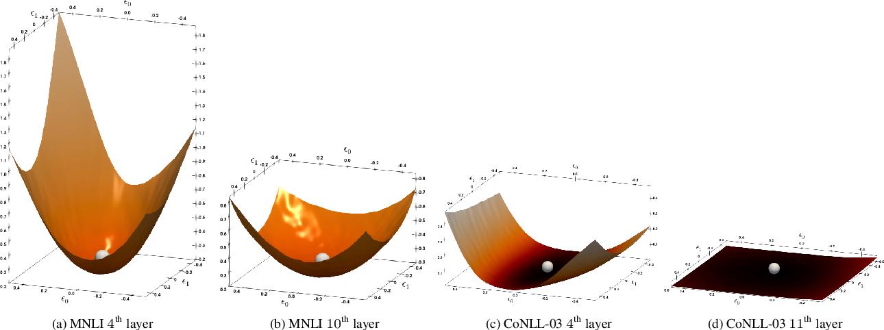 Figure 1 for Q-BERT: Hessian Based Ultra Low Precision Quantization of BERT
