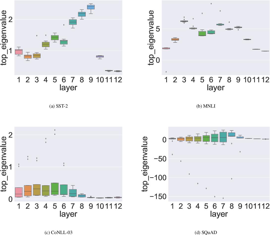 Figure 3 for Q-BERT: Hessian Based Ultra Low Precision Quantization of BERT