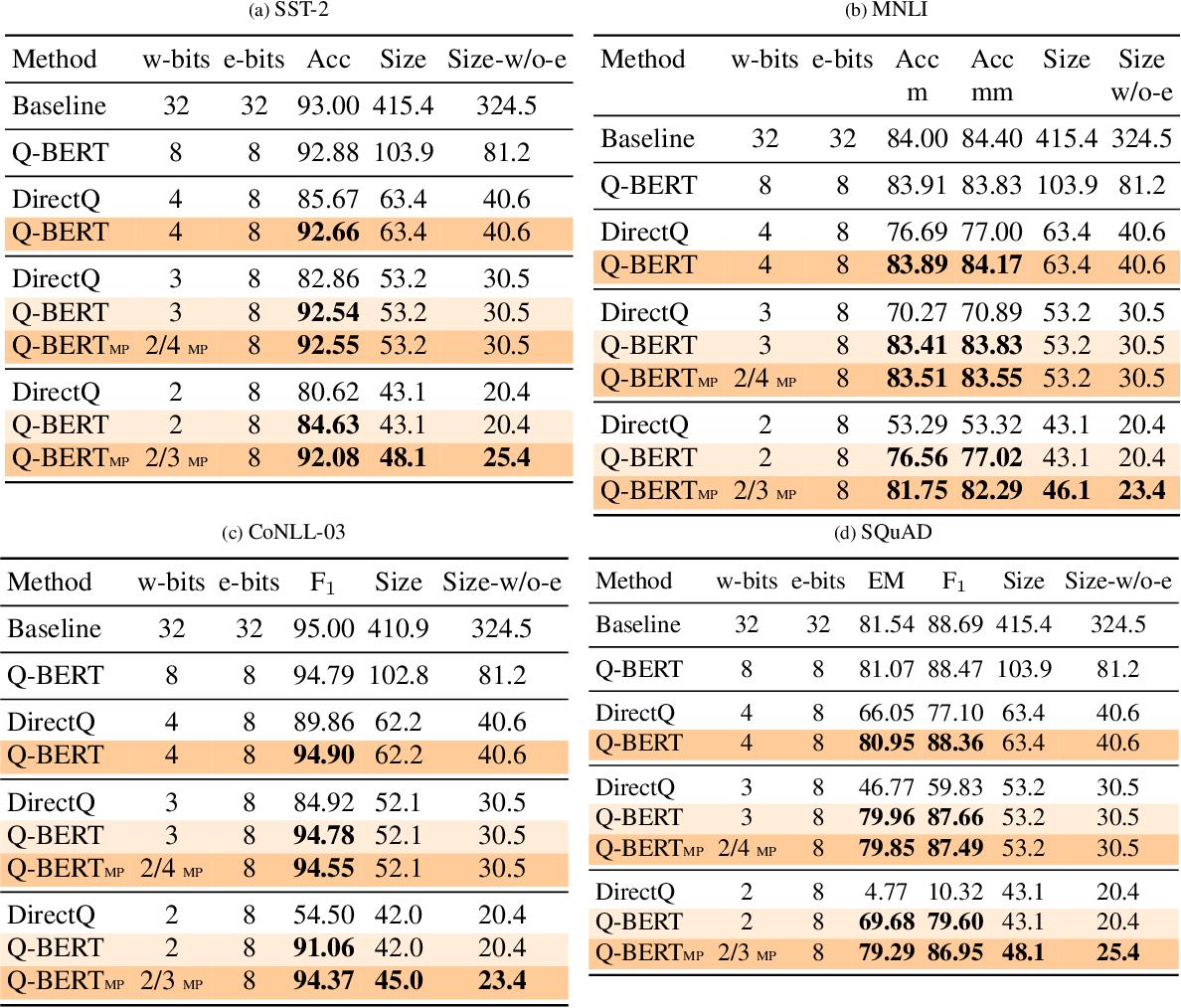 Figure 2 for Q-BERT: Hessian Based Ultra Low Precision Quantization of BERT