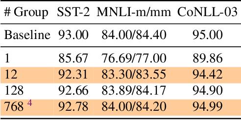 Figure 4 for Q-BERT: Hessian Based Ultra Low Precision Quantization of BERT