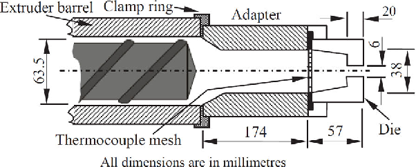 Figure 1 from Dynamic modelling of die melt temperature profile in