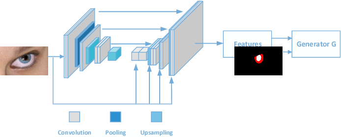 Figure 4 for Guiding Intelligent Surveillance System by learning-by-synthesis gaze estimation