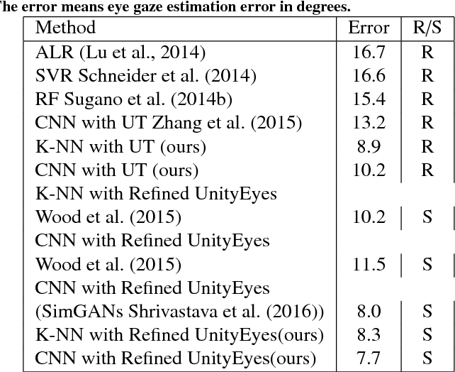 Figure 2 for Guiding Intelligent Surveillance System by learning-by-synthesis gaze estimation