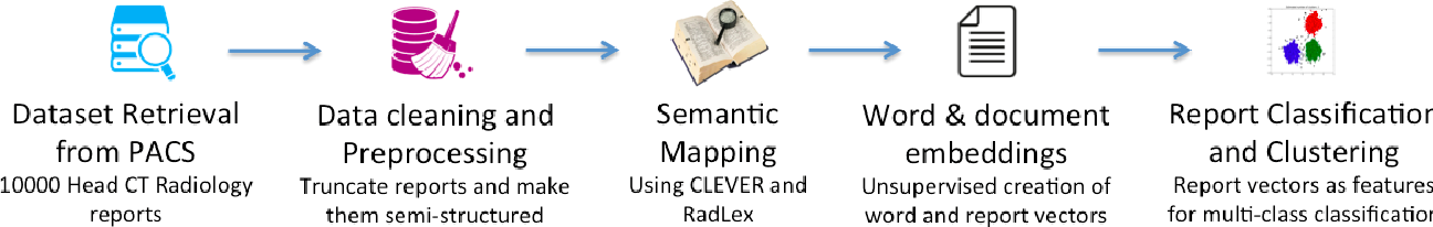 Figure 1 for Intelligent Word Embeddings of Free-Text Radiology Reports